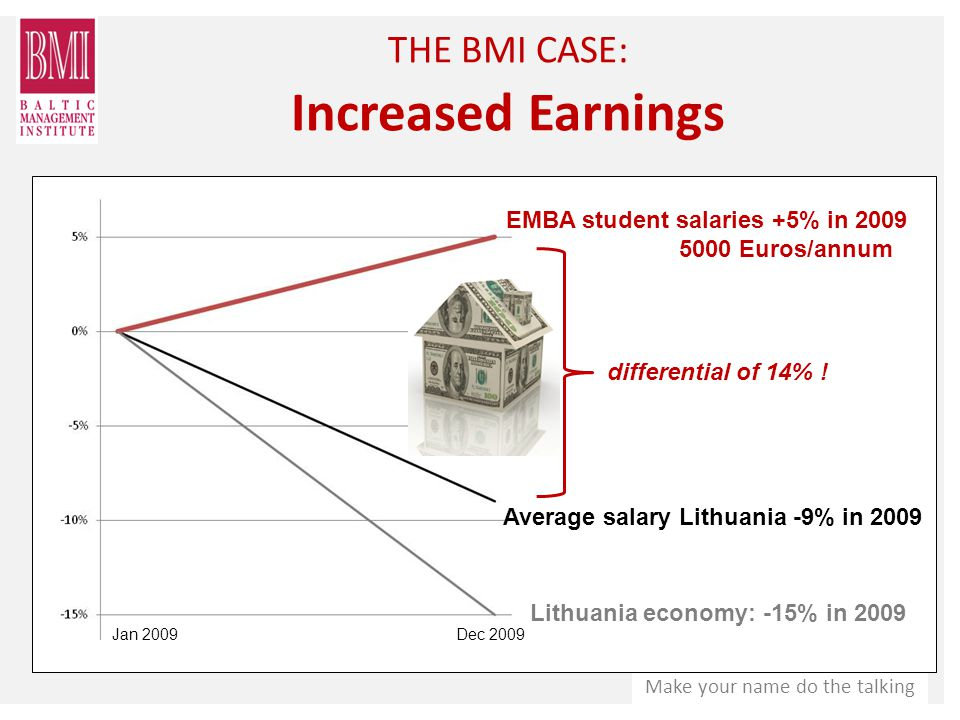 Make your name do the talking THE BMI CASE: Increased Earnings differential of 14% .