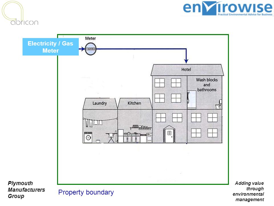 Plymouth Manufacturers Group Adding value through environmental management Property boundary Bedrooms Electricity / Gas Meter