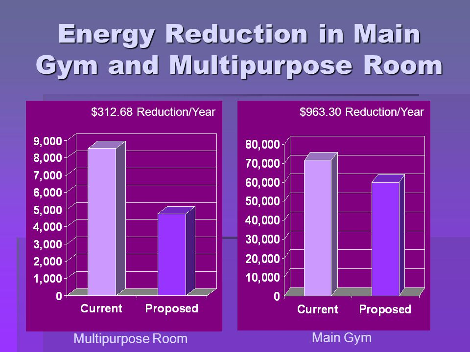 Energy Reduction in Main Gym and Multipurpose Room $312.68 Reduction/Year$963.30 Reduction/Year Multipurpose Room Main Gym