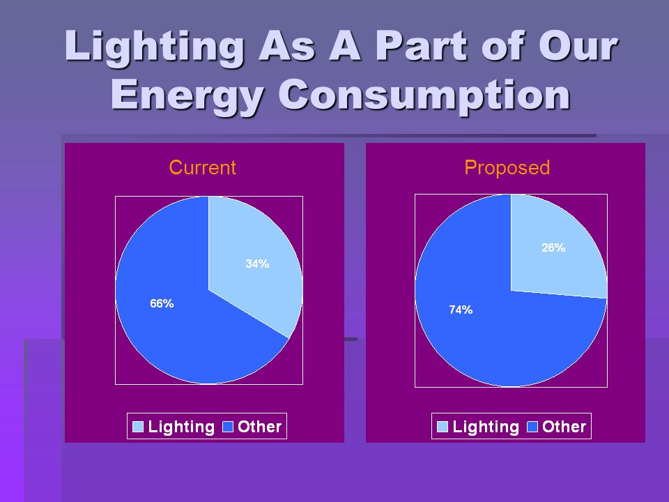 Lighting As A Part of Our Energy Consumption Current Proposed