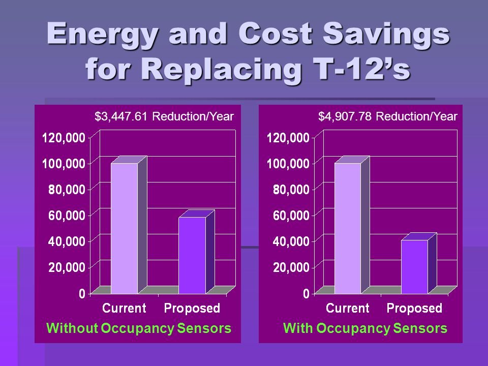 Energy and Cost Savings for Replacing T-12's Without Occupancy SensorsWith Occupancy Sensors $3,447.61 Reduction/Year$4,907.78 Reduction/Year
