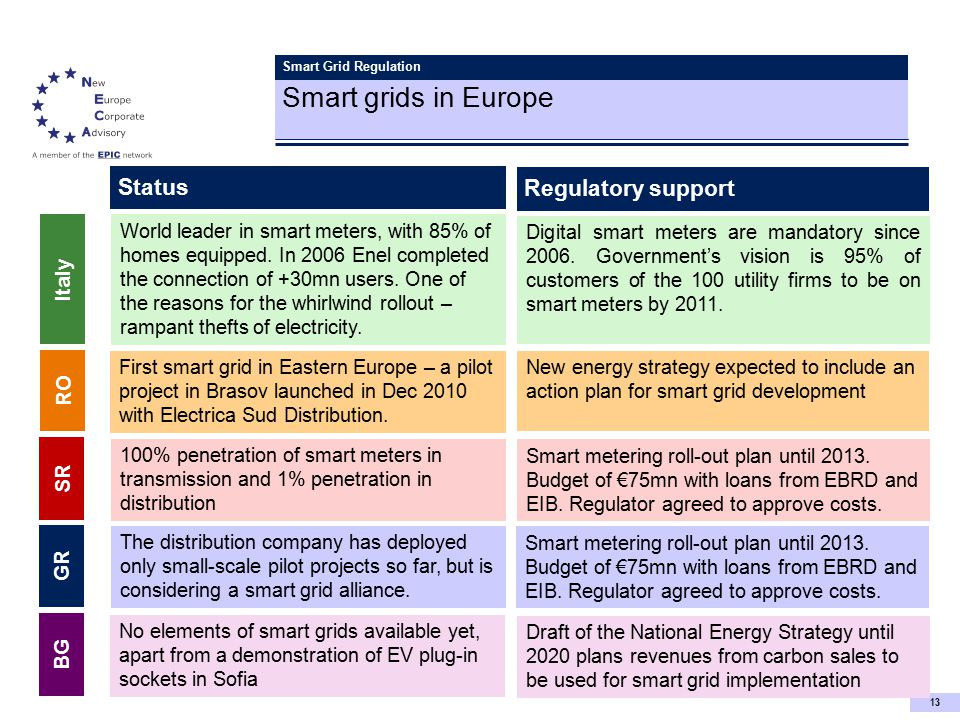 13 Smart Grid Regulation Smart grids in Europe Status Regulatory support World leader in smart meters, with 85% of homes equipped.