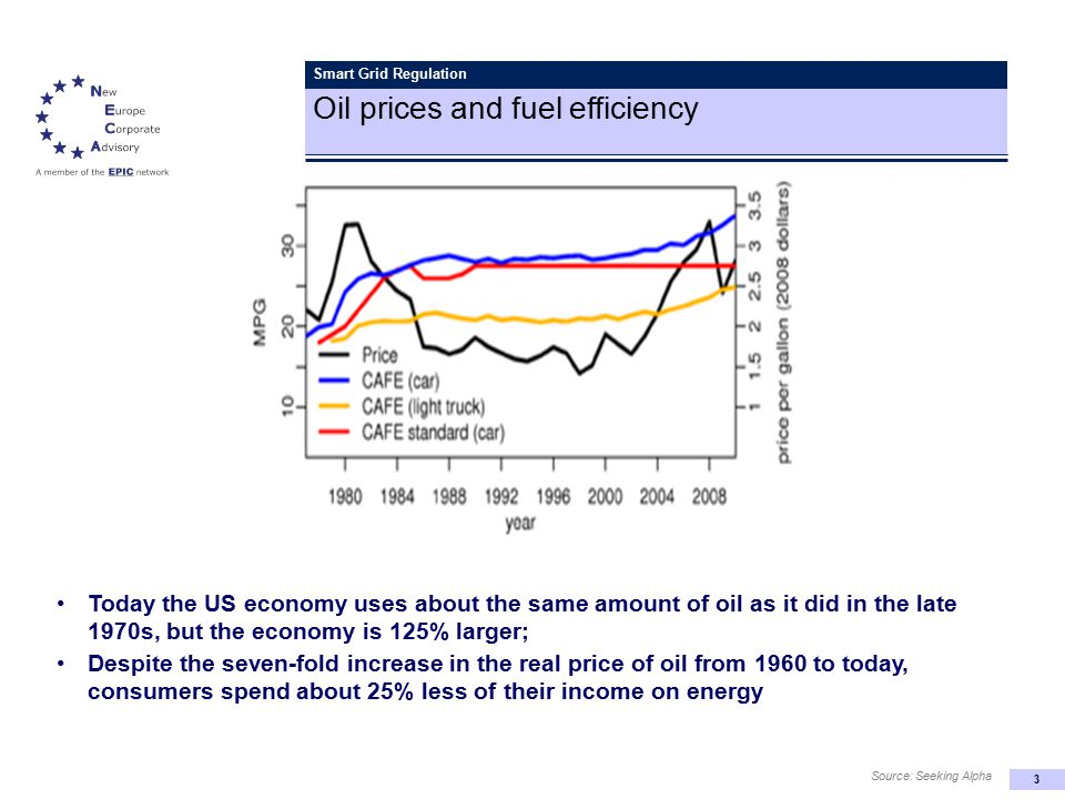 3 Smart Grid Regulation Oil prices and fuel efficiency Today the US economy uses about the same amount of oil as it did in the late 1970s, but the economy is 125% larger; Despite the seven-fold increase in the real price of oil from 1960 to today, consumers spend about 25% less of their income on energy Source: Seeking Alpha