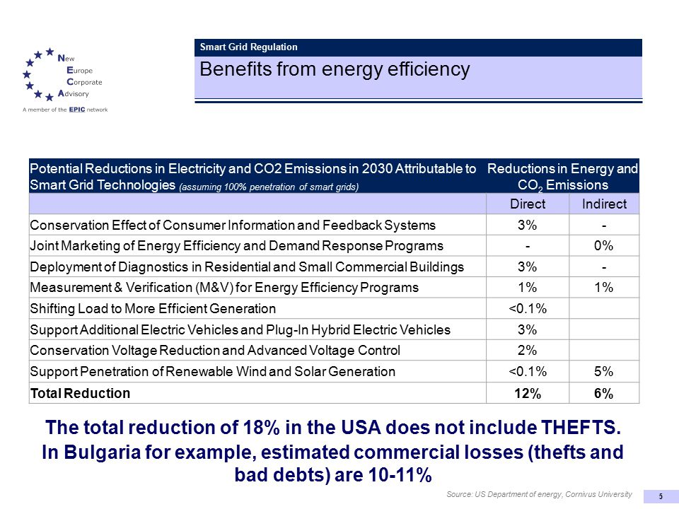 5 Smart Grid Regulation Benefits from energy efficiency Source: US Department of energy, Cornivus University Potential Reductions in Electricity and CO2 Emissions in 2030 Attributable to Smart Grid Technologies (assuming 100% penetration of smart grids) Reductions in Energy and CO 2 Emissions DirectIndirect Conservation Effect of Consumer Information and Feedback Systems3%- Joint Marketing of Energy Efficiency and Demand Response Programs-0% Deployment of Diagnostics in Residential and Small Commercial Buildings3%- Measurement & Verification (M&V) for Energy Efficiency Programs1% Shifting Load to More Efficient Generation<0.1% Support Additional Electric Vehicles and Plug-In Hybrid Electric Vehicles3% Conservation Voltage Reduction and Advanced Voltage Control2% Support Penetration of Renewable Wind and Solar Generation<0.1%5% Total Reduction12%6% The total reduction of 18% in the USA does not include THEFTS.