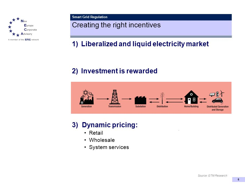 6 Smart Grid Regulation Creating the right incentives 1)Liberalized and liquid electricity market 2)Investment is rewarded 3) Dynamic pricing: Retail Wholesale System services Source: GTM Research