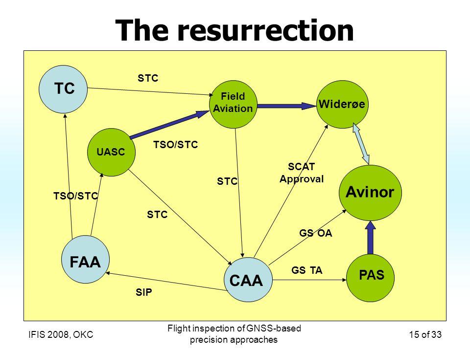 Flight inspection of GNSS-based precision approaches 15 of 33IFIS 2008, OKC The resurrection UASC TSO/STC FAA TC CAA GS TA PAS Avinor Widerøe Field Av