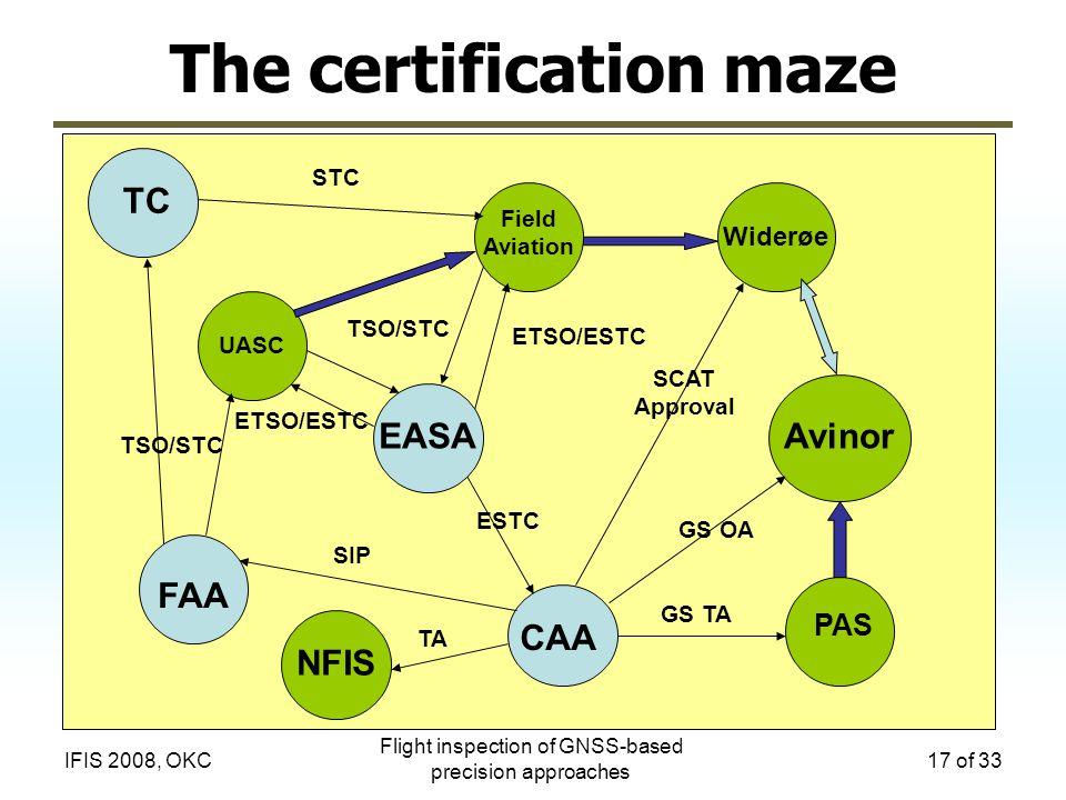 Flight inspection of GNSS-based precision approaches 17 of 33IFIS 2008, OKC The certification maze UASC TSO/STC ETSO/ESTC TSO/STC FAA TC CAA ESTC GS T