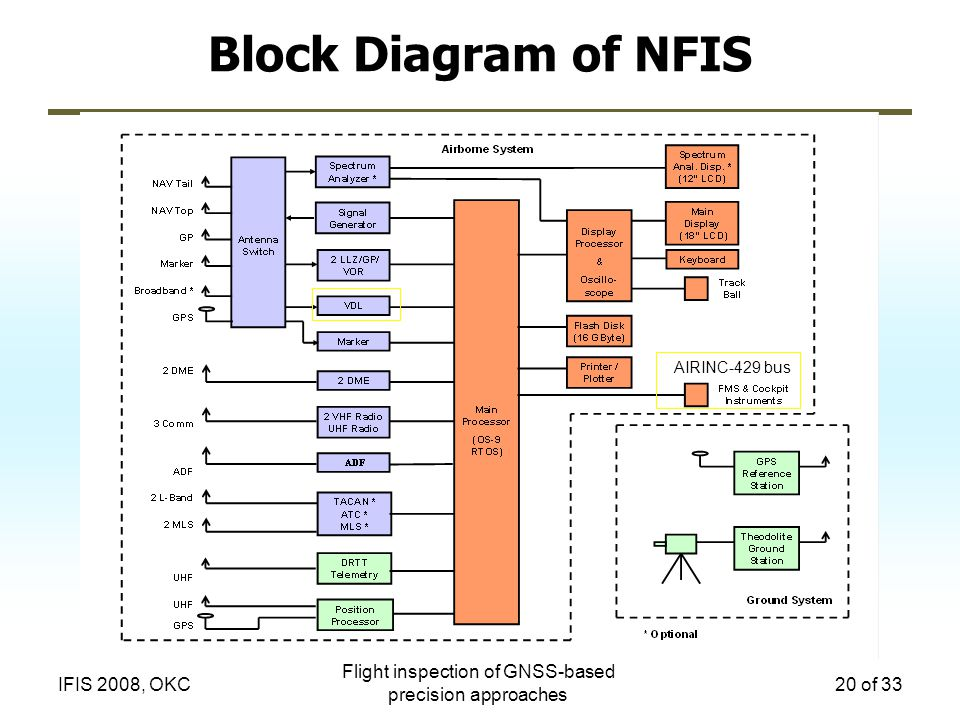 Flight inspection of GNSS-based precision approaches 20 of 33IFIS 2008, OKC Block Diagram of NFIS AIRINC-429 bus