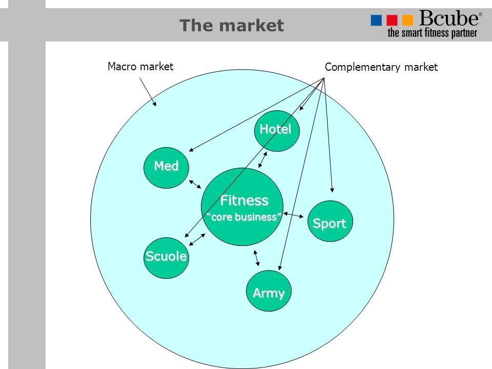 The market Fitness core business Complementary market Macro market Hotel Med Sport Scuole Army