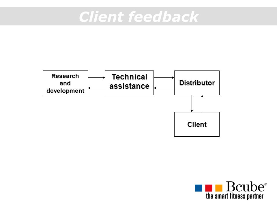 Client feedback Research and development Technical assistance Distributor Client