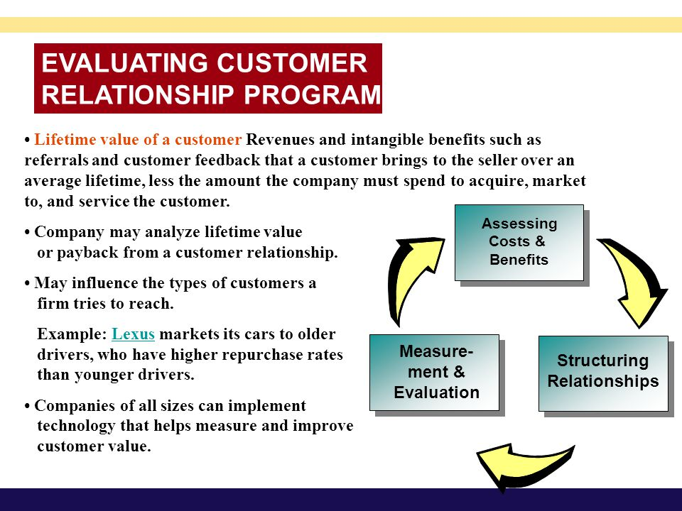 EVALUATING CUSTOMER RELATIONSHIP PROGRAMS Lifetime value of a customer Revenues and intangible benefits such as referrals and customer feedback that a