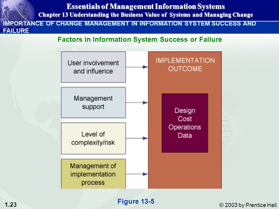 1.23 © 2003 by Prentice Hall IMPORTANCE OF CHANGE MANAGEMENT IN INFORMATION SYSTEM SUCCESS AND FAILURE Essentials of Management Information Systems Chapter 13 Understanding the Business Value of Systems and Managing Change Factors in Information System Success or Failure Figure 13-5