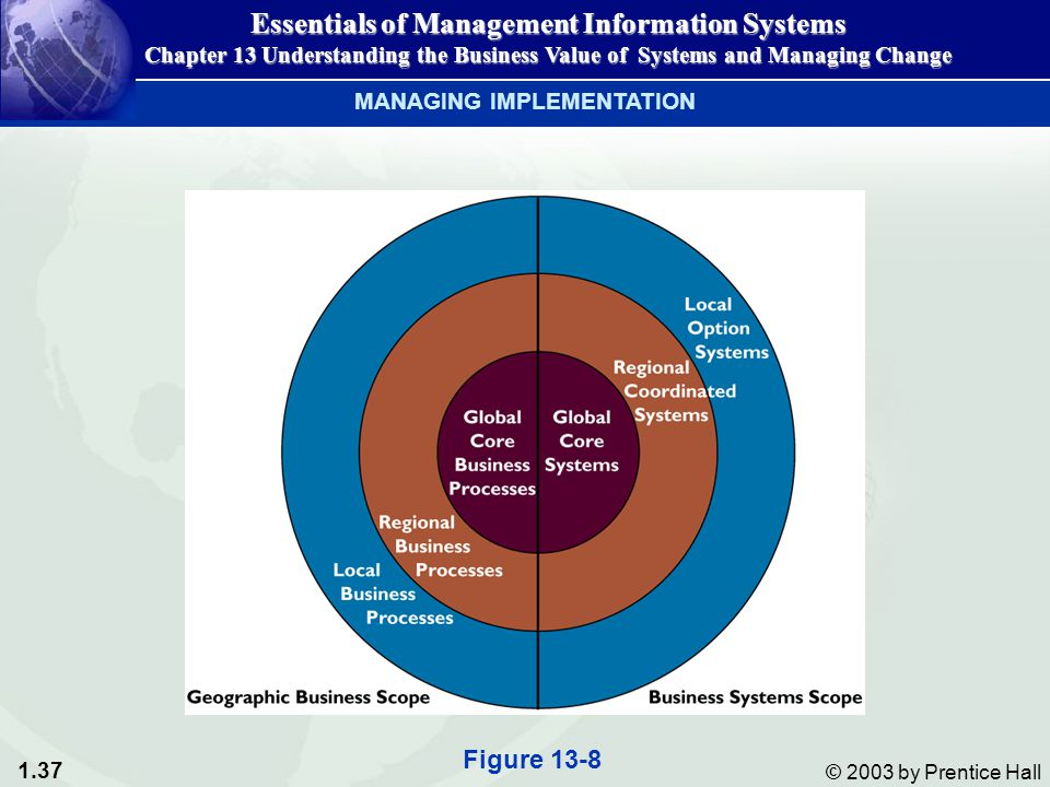 1.37 © 2003 by Prentice Hall Essentials of Management Information Systems Chapter 13 Understanding the Business Value of Systems and Managing Change Figure 13-8 MANAGING IMPLEMENTATION