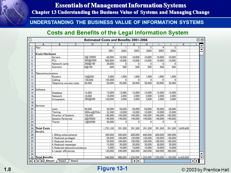 1.8 © 2003 by Prentice Hall UNDERSTANDING THE BUSINESS VALUE OF INFORMATION SYSTEMS Essentials of Management Information Systems Chapter 13 Understanding the Business Value of Systems and Managing Change Costs and Benefits of the Legal Information System Figure 13-1