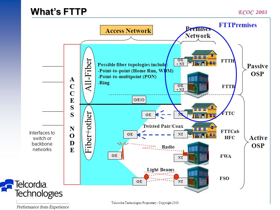 Telcordia Technologies Proprietary - Copyright 2003. ECOC 2003 What's FTTP FTTPremises