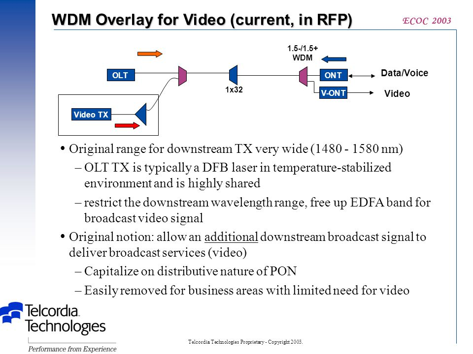 Telcordia Technologies Proprietary - Copyright 2003. ECOC 2003 WDM Overlay for Video (current, in RFP) OLTONT 1x32 Data/Voice 1.5-/1.5+ WDM Video TX V