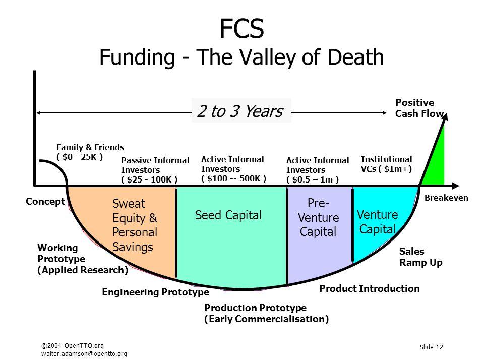 ©2004 OpenTTO.org walter.adamson@opentto.org Slide 12 Positive Cash Flow Breakeven FCS Funding - The Valley of Death Concept Working Prototype (Applie