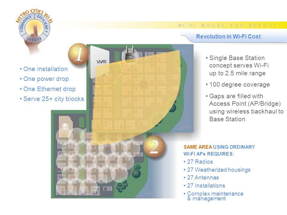SLIDE 27 W i - F I W H E R E Y O U N E E D I T Secure Police Network Traffic Secure Police Database Public Internet Browsing & eMail ISP Compare Bandwidth & Range Range 1000+ meters 500 meters Bandwidth 10,000 kbps 5,000 kbps 2,500 kbps 625 kbps CDPD GPRS GSM 1xRTT Standard Wi-Fi (802.11b/g) Vivato Wi-Fi (802.11b/g) Longer range minimizes installation cost Longer range minimizes installation cost