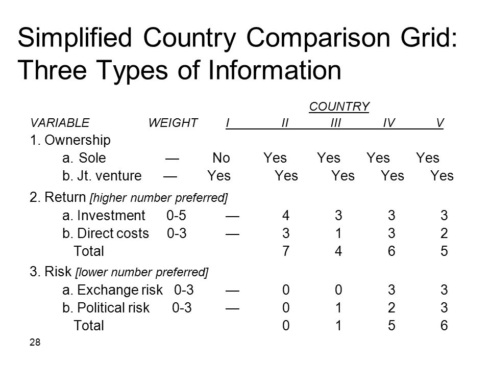 28 Simplified Country Comparison Grid: Three Types of Information COUNTRY VARIABLE WEIGHTI II III IV V 1. Ownership a.Sole — No Yes Yes Yes Yes b. Jt.