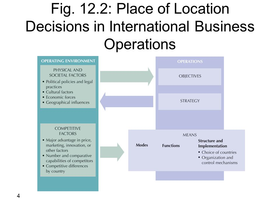 4 Fig. 12.2: Place of Location Decisions in International Business Operations