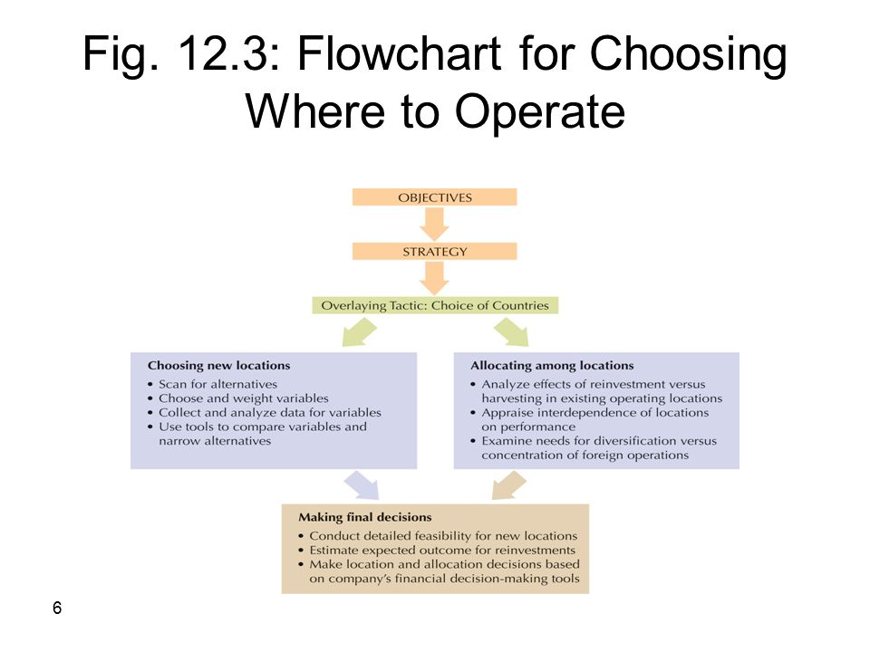 6 Fig. 12.3: Flowchart for Choosing Where to Operate