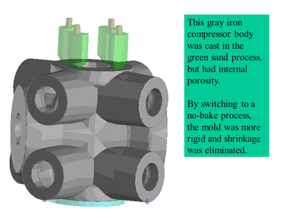 This gray iron compressor body was cast in the green sand process, but had internal porosity. By switching to a no-bake process, the mold was more rig