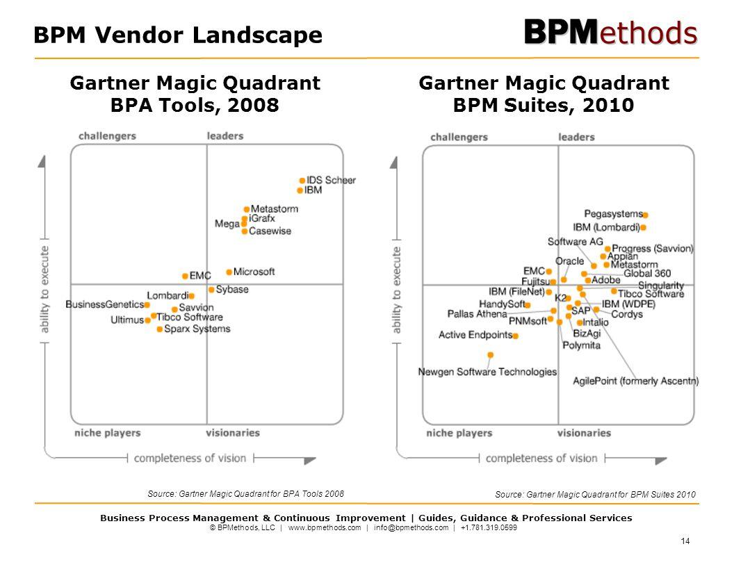 © BPMethods, LLC | www.bpmethods.com | info@bpmethods.com | +1.781.319.0599 Business Process Management & Continuous Improvement | Guides, Guidance & Professional Services 14 BPM Vendor Landscape Source: Gartner Magic Quadrant for BPM Suites 2010 Gartner Magic Quadrant BPA Tools, 2008 Gartner Magic Quadrant BPM Suites, 2010 Source: Gartner Magic Quadrant for BPA Tools 2008