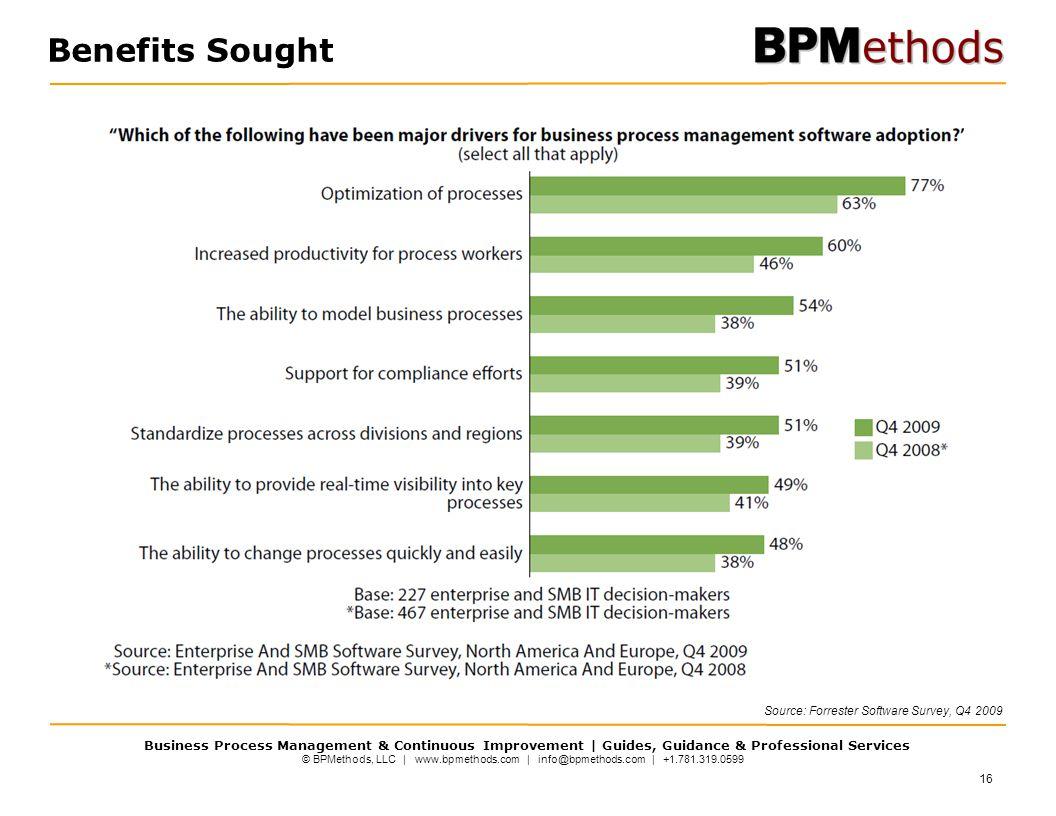 © BPMethods, LLC | www.bpmethods.com | info@bpmethods.com | +1.781.319.0599 Business Process Management & Continuous Improvement | Guides, Guidance & Professional Services Benefits Sought Source: Forrester Software Survey, Q4 2009 16