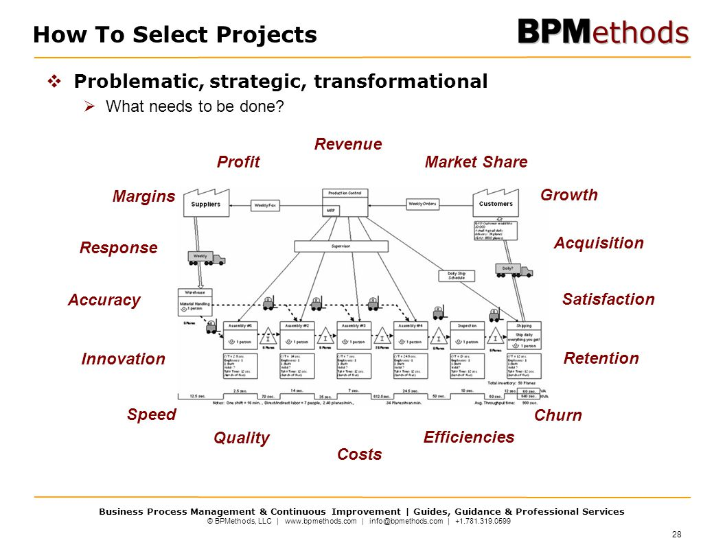 © BPMethods, LLC | www.bpmethods.com | info@bpmethods.com | +1.781.319.0599 Business Process Management & Continuous Improvement | Guides, Guidance & Professional Services Speed Accuracy Growth Market ShareProfit Satisfaction Acquisition Retention Churn Margins Efficiencies Costs Quality Response Innovation Revenue How To Select Projects  Problematic, strategic, transformational  What needs to be done.