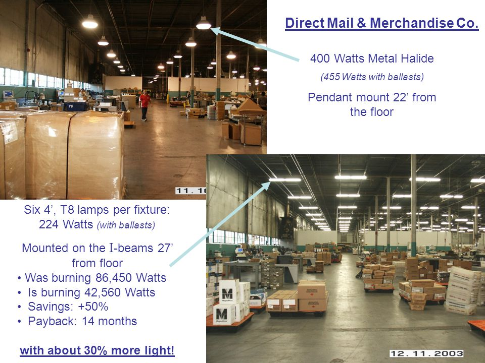 400 Watts Metal Halide (455 Watts with ballasts) Pendant mount 22' from the floor Six 4', T8 lamps per fixture: 224 Watts (with ballasts) Mounted on the I -beams 27' from floor Was burning 86,450 Watts Is burning 42,560 Watts Savings: +50% Payback: 14 months with about 30% more light.