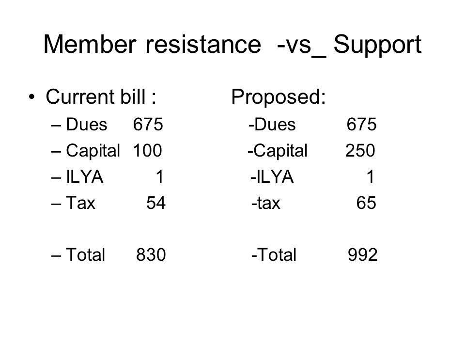 Member resistance -vs_ Support Current bill : Proposed: –Dues 675 -Dues 675 –Capital 100 -Capital 250 –ILYA 1 -ILYA 1 –Tax 54 -tax 65 –Total 830 -Total 992