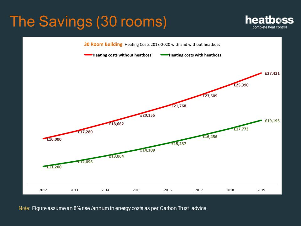The Savings ( 30 rooms ) Note: Figure assume an 8% rise /annum in energy costs as per Carbon Trust advice