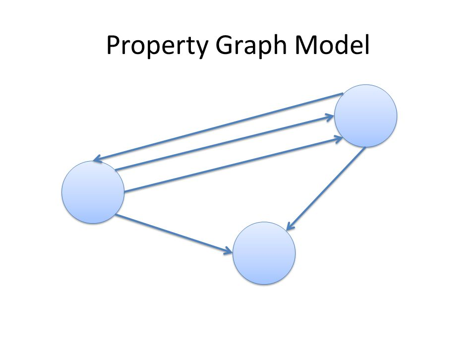 Property Graph Model