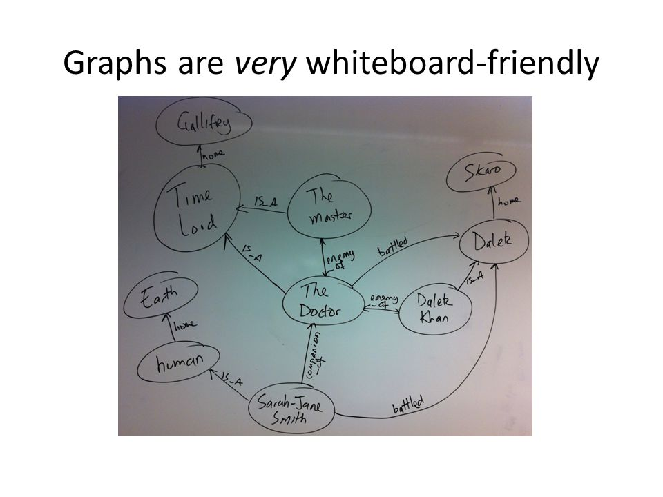 Graphs are very whiteboard-friendly