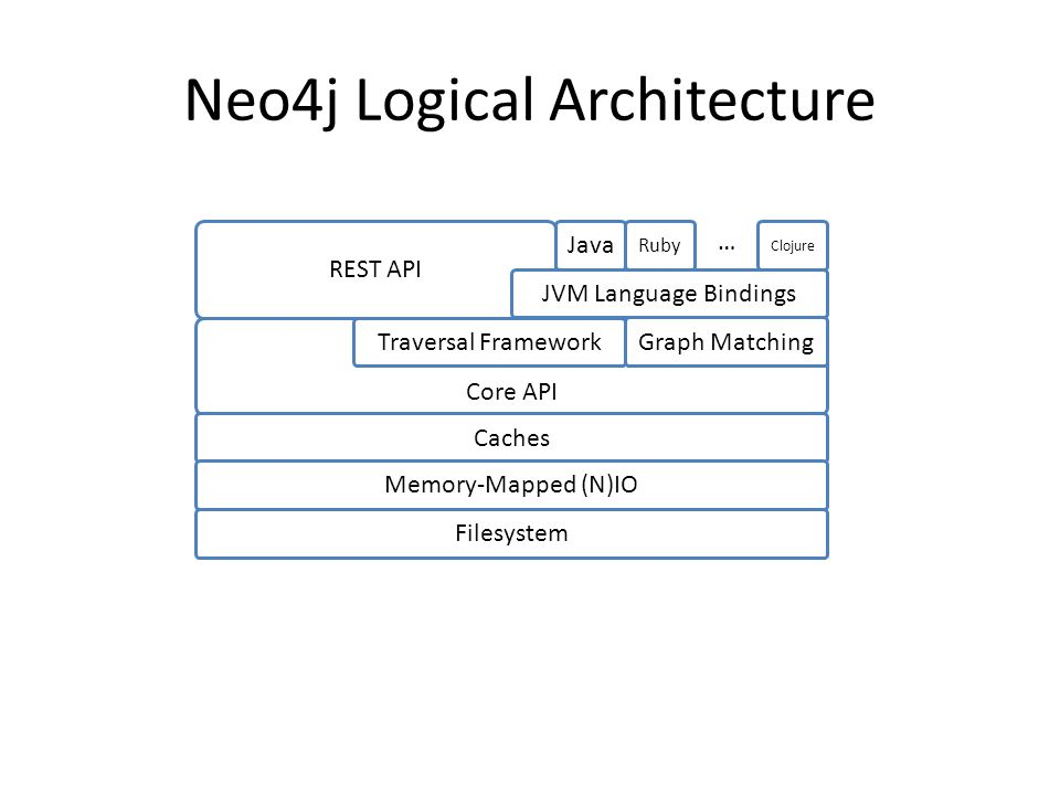 Core API Neo4j Logical Architecture REST API JVM Language Bindings Traversal Framework Caches Memory-Mapped (N)IO Filesystem Java Ruby Clojure … Graph Matching