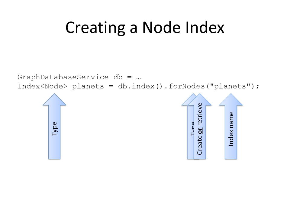 Creating a Node Index GraphDatabaseService db = … Index planets = db.index().forNodes( planets ); Type Index name Create or retrieve