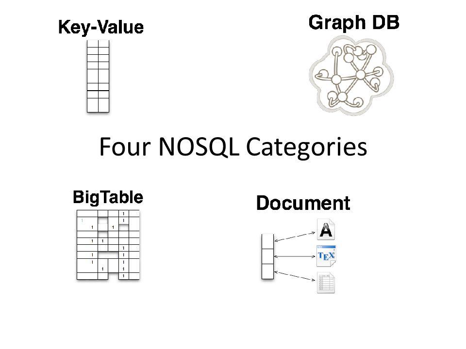 Four NOSQL Categories