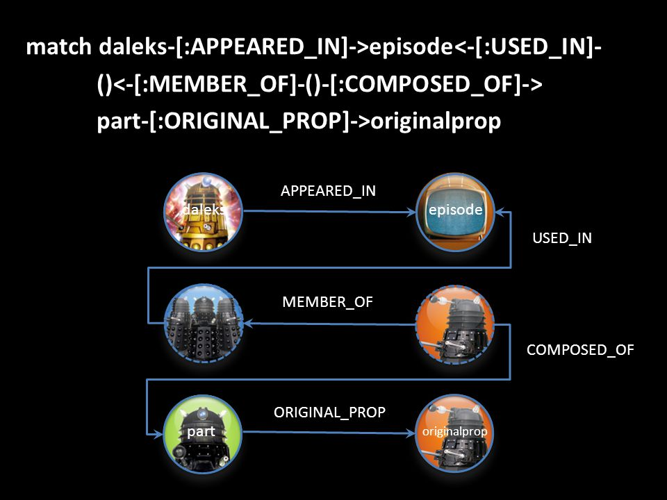 match daleks-[:APPEARED_IN]->episode<-[:USED_IN]- () part-[:ORIGINAL_PROP]->originalprop daleks episode part originalprop APPEARED_IN USED_IN MEMBER_OF COMPOSED_OF ORIGINAL_PROP