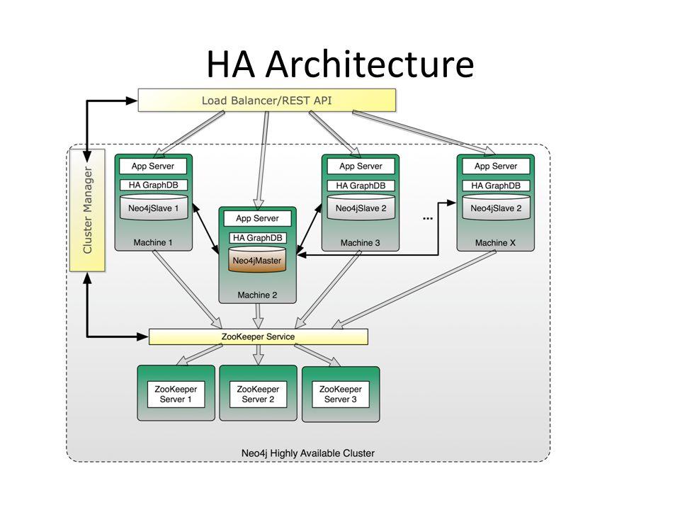 HA Architecture
