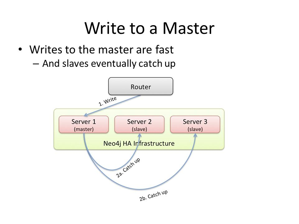 Write to a Master Writes to the master are fast – And slaves eventually catch up