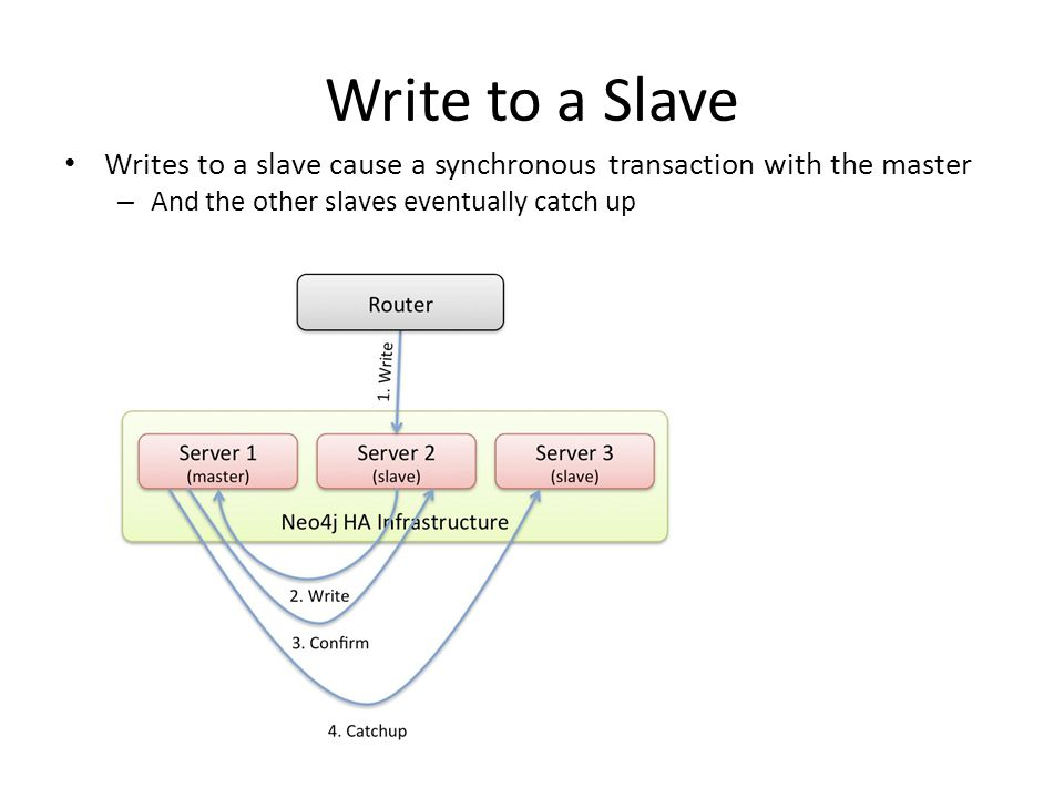 Write to a Slave Writes to a slave cause a synchronous transaction with the master – And the other slaves eventually catch up