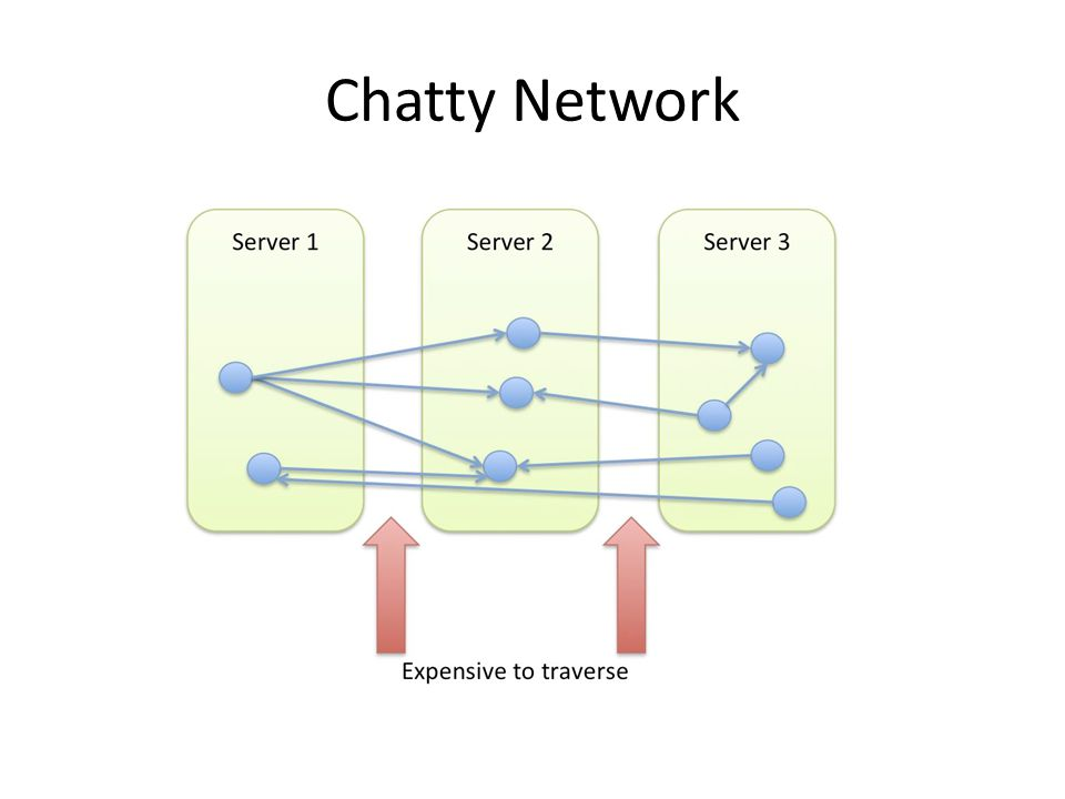Chatty Network