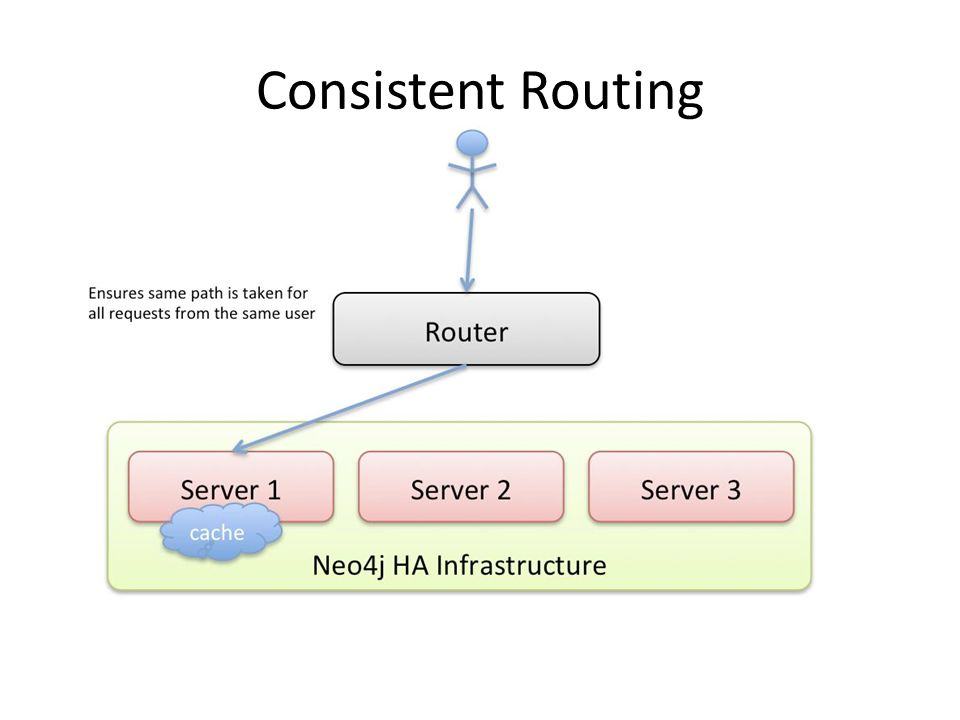 Consistent Routing