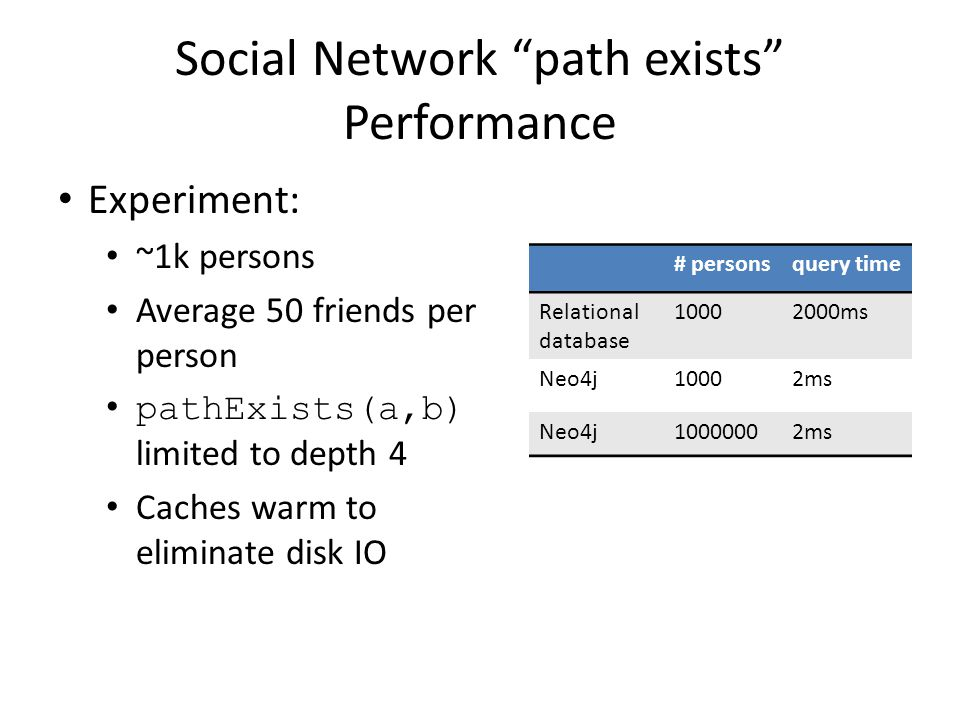 Social Network path exists Performance Experiment: ~1k persons Average 50 friends per person pathExists(a,b) limited to depth 4 Caches warm to eliminate disk IO # personsquery time Relational database 10002000ms Neo4j10002ms Neo4j10000002ms