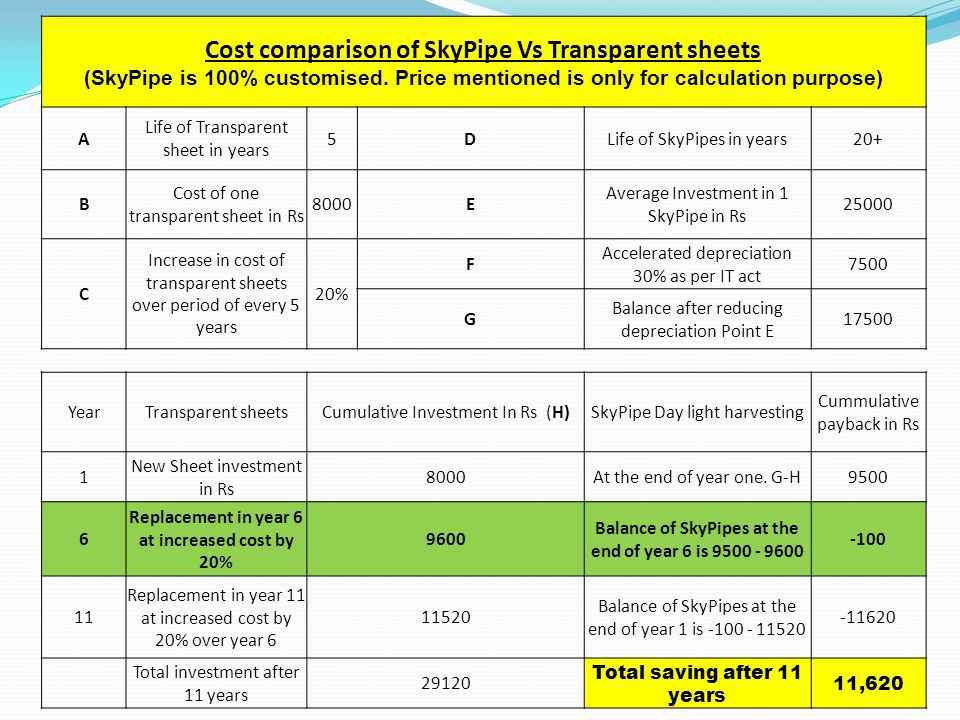 Cost comparison of SkyPipe Vs Transparent sheets (SkyPipe is 100% customised. Price mentioned is only for calculation purpose) A Life of Transparent s