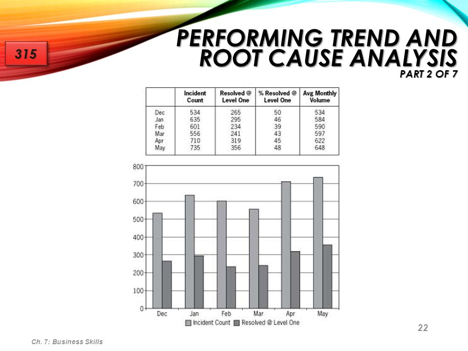 23 Trend analysis involves looking at a set of data and viewing it from different angles in an effort to identify a trend Trend analysis involves looking at a set of data and viewing it from different angles in an effort to identify a trend Trend reports make it possible to: Trend reports make it possible to: Determine the most common and frequently occurring incidents Determine the most common and frequently occurring incidents Identify anomalies Identify anomalies Anomaly - A deviation or departure from the average or the norm Anomaly - A deviation or departure from the average or the norm Ch.