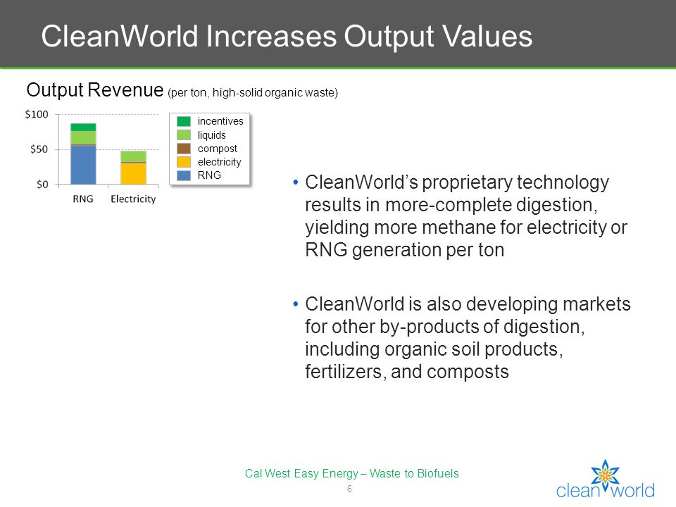 7 CleanWorld Organics Division of Clean World that specializes in creating high value fertilizer products from digester effluent.
