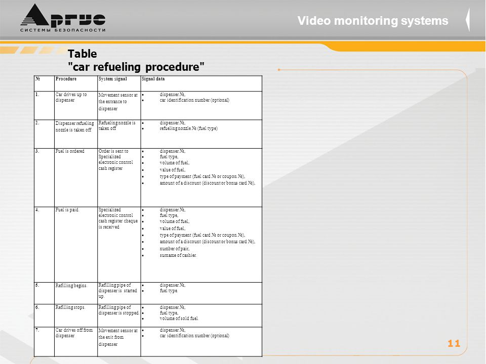 Table car refueling procedure 11 Video monitoring systems №ProcedureSystem signalSignal data 1.Car drives up to dispenser Movement sensor at the entrance to dispenser  dispenser №,  car identification number (optional) 2.