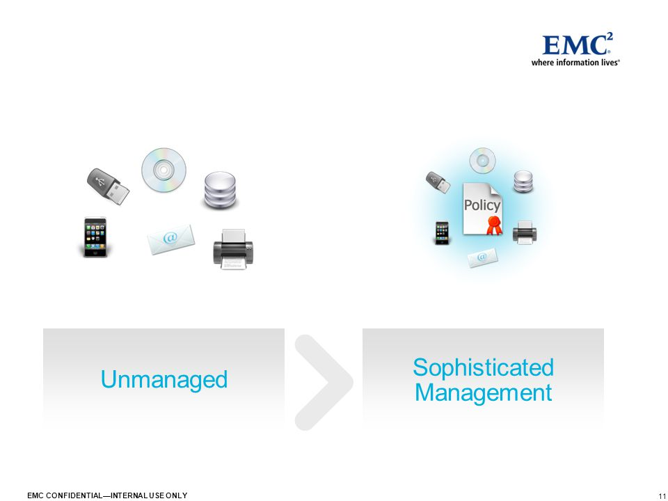 11 EMC CONFIDENTIAL—INTERNAL USE ONLY Unmanaged Sophisticated Management