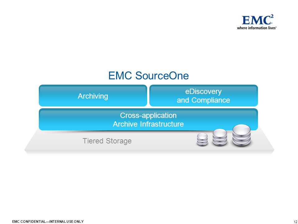 12 EMC CONFIDENTIAL—INTERNAL USE ONLY Cross-application Archive Infrastructure Archiving eDiscovery and Compliance Tiered Storage EMC SourceOne